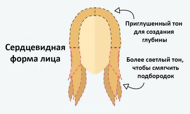 Контуринг-окрашивание волос – что эта за техника и как ее правильно делать, выбор цвета и краски